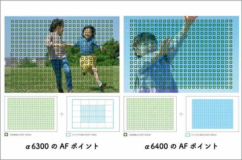 α6400 AFポイントは169点から425点へと増加